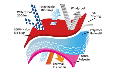 Hochwertiger Rogz - wasser- und winddichter Schutz